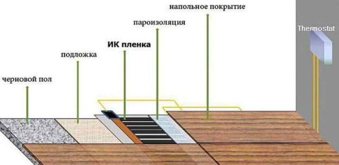 Официальная технология укладки пленочного теплого пола под ламинат наличия пароизоляции поверх ИК нагревателя не предусматривает
