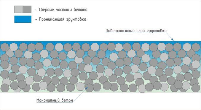 Грунты полезны только если надо решить какую-то проблему бетонного пола