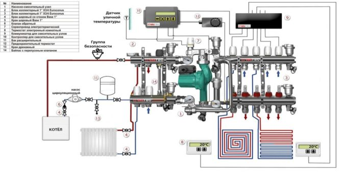 Как уложить теплый пол: водяной подогрев от котла отопления