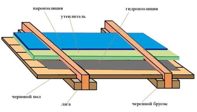 Одна из неверных схем с использованием снизу гидроизоляции