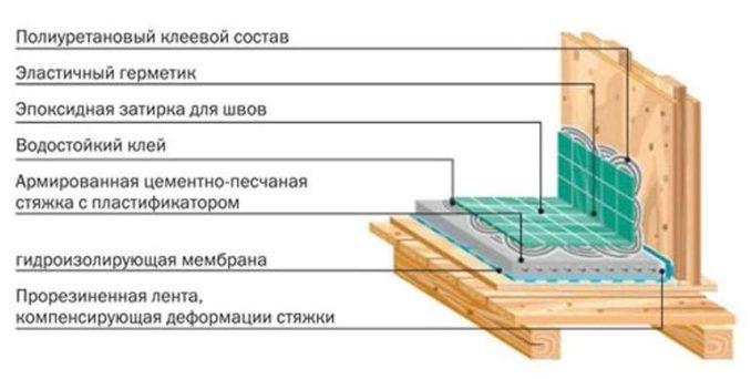 Как правильно класть плитку в деревянном доме
