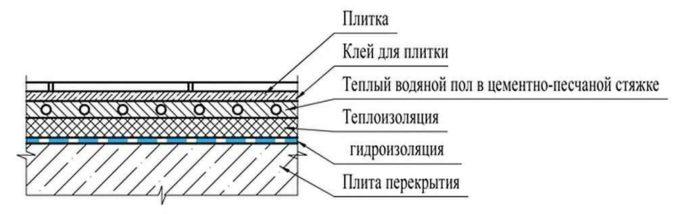 Как можно сделать водяной теплый пол в ванной по бетонной плите