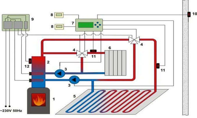 Твердотопливные котлы могут быть с автоматикой, но они все равно не гарантируют стабильную температуру