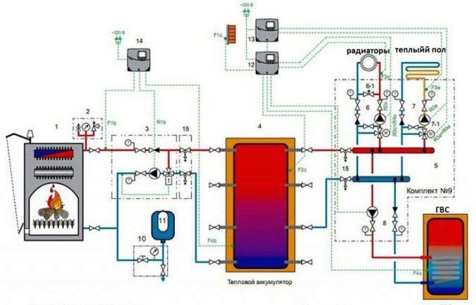 Как можно подключить водяной пол к твердотопливному котлу